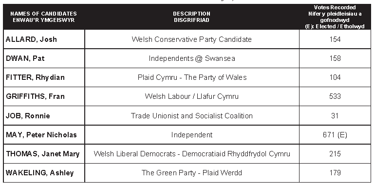 Uplands by-election