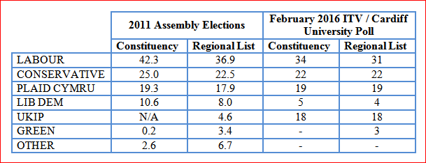 Assembly elections poll
