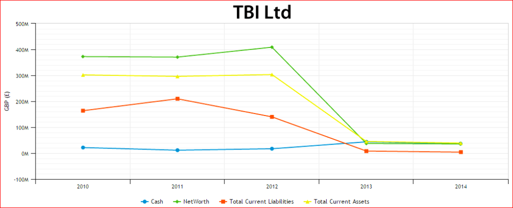 TBI figures