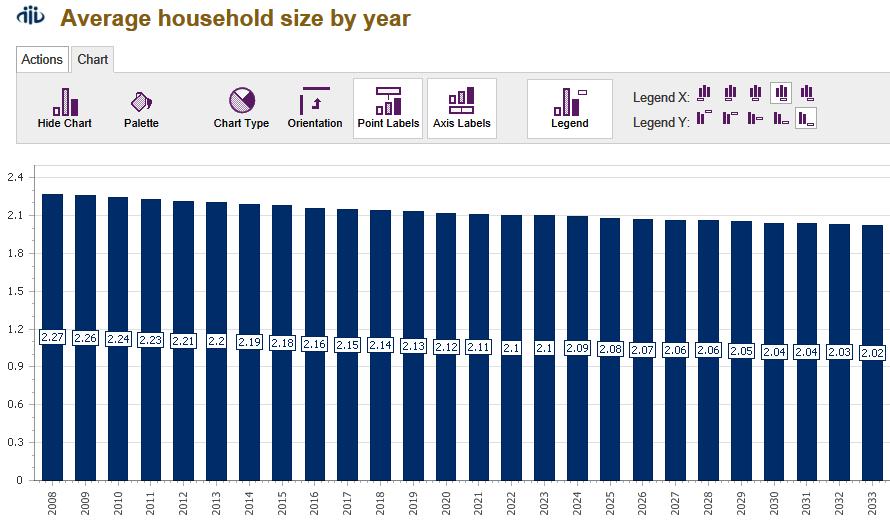 Av Household size by year