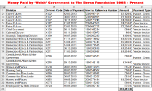 Bevan Foundation 2008 - Present