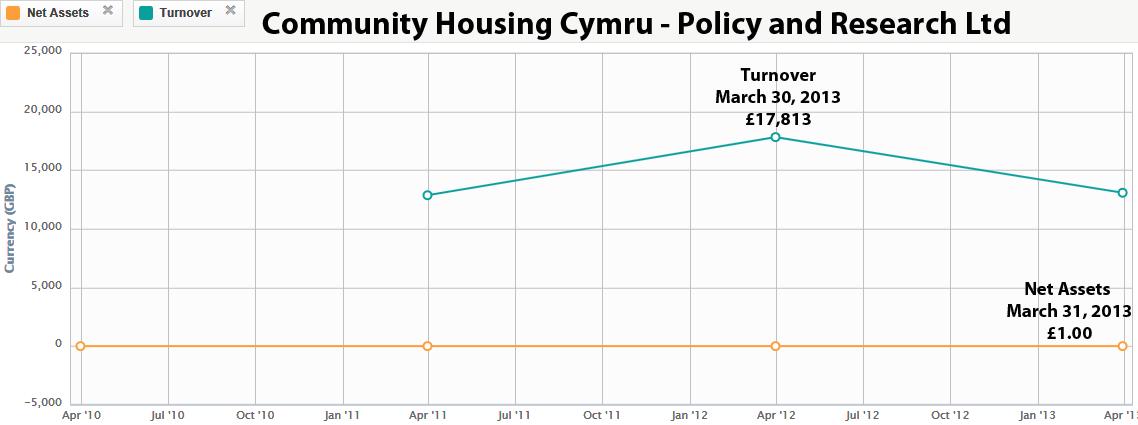 Community Housing Cymru 1