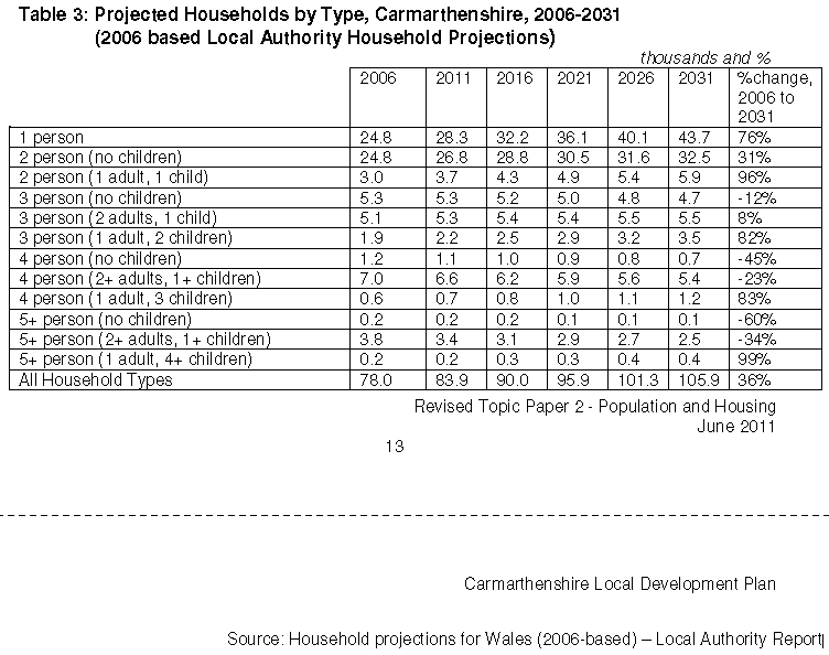 Household projections Carmarthenshire