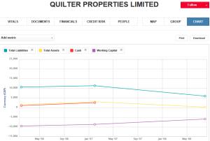 Quilter Properties graph